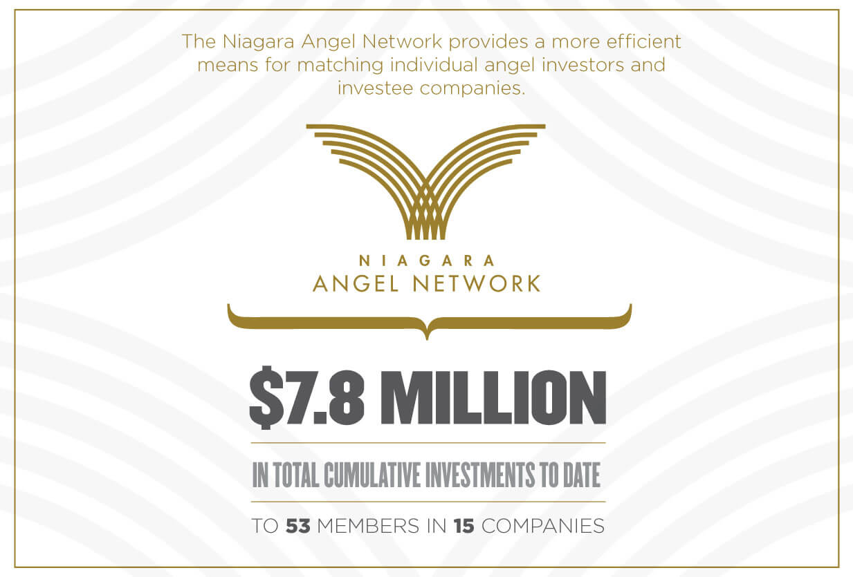 niagara angel network